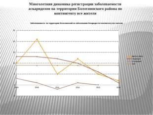 Многолетняя динамика регистрации заболеваемости аскаридозом на территории Бол
