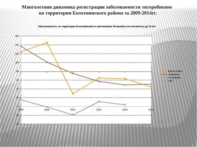 Многолетняя динамика регистрации заболеваемости энтеробиозом на территории Бо...