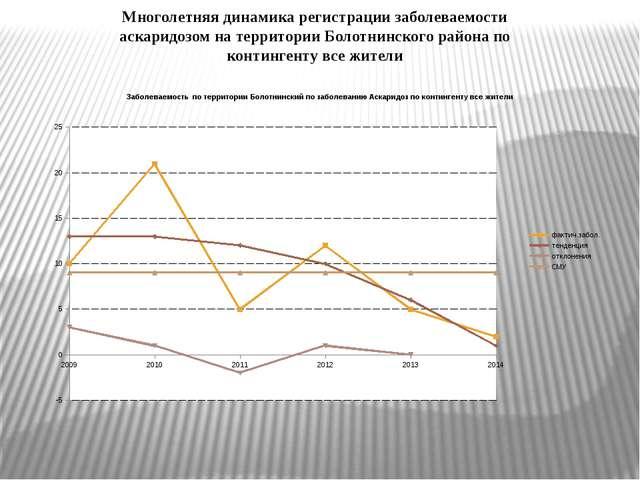 Многолетняя динамика регистрации заболеваемости аскаридозом на территории Бол...