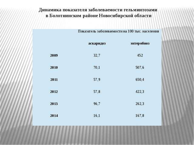 Динамика показателя заболеваемости гельминтозами в Болотнинском районе Новоси...