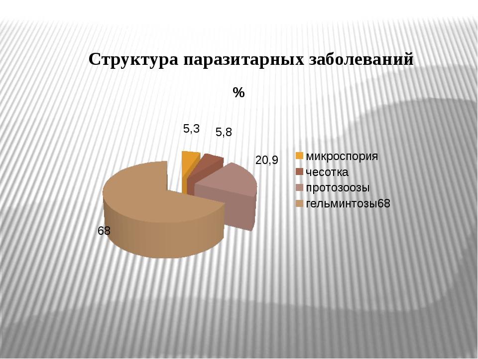 Структура паразитарных заболеваний