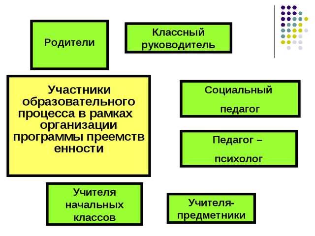 Участники образовательного процесса в рамках организации программыпреемств...