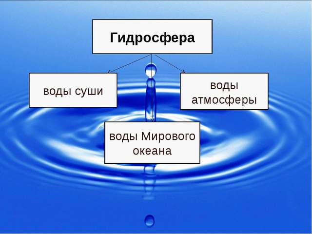 Гидросфера воды суши воды атмосферы воды Мирового океана