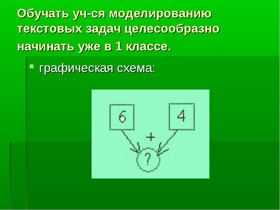 Обучать уч-ся моделированию текстовых задач целесообразно начинать уже в 1 кл...