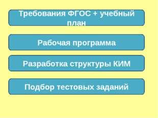 Требования ФГОС + учебный план Рабочая программа Разработка структуры КИМ Под