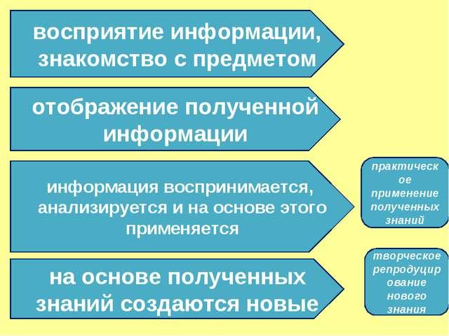 восприятие информации, знакомство с предметом отображение полученной информац...