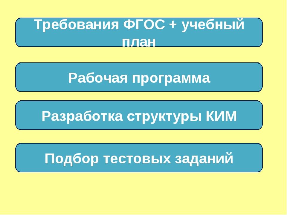 Требования ФГОС + учебный план Рабочая программа Разработка структуры КИМ Под...