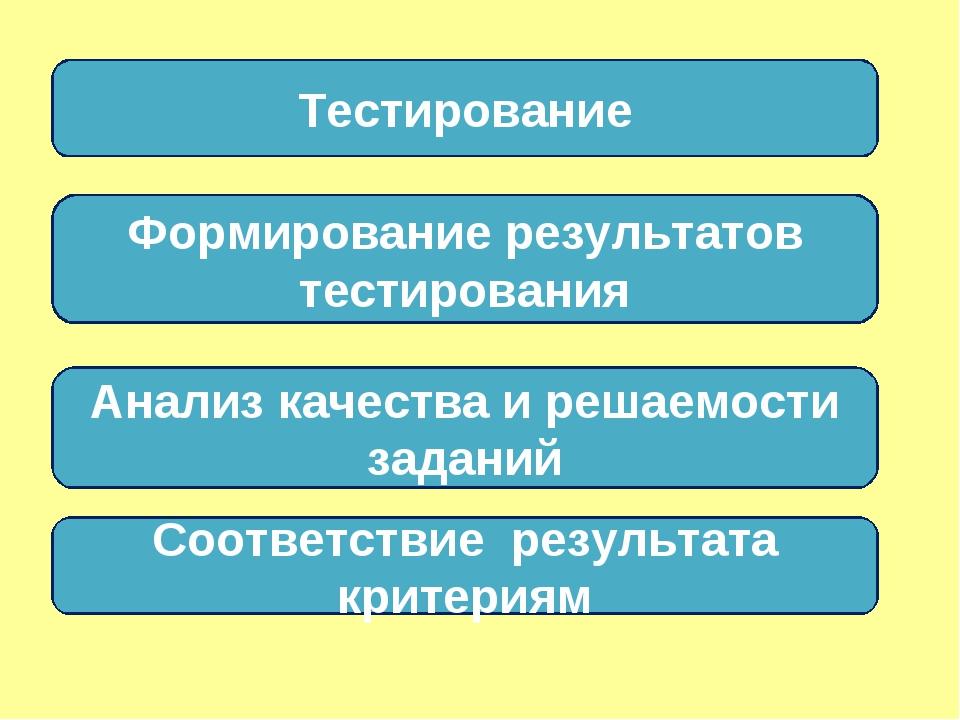 Тестирование Формирование результатов тестирования Анализ качества и решаемос...