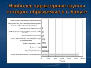 Наиболее характерные группы отходов, образуемые в г. Калуге