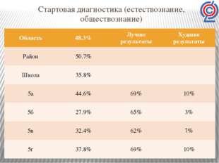 Стартовая диагностика (естествознание, обществознание) Область 48.3% Лучше ре