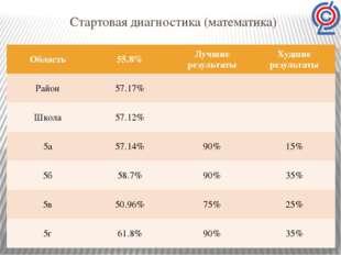 Стартовая диагностика (математика) Область 55.8% Лучшие результаты Худшиерезу