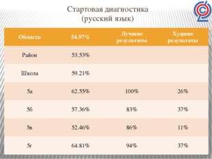 Стартовая диагностика (русский язык) Область 54.97% Лучшие результаты Худшие