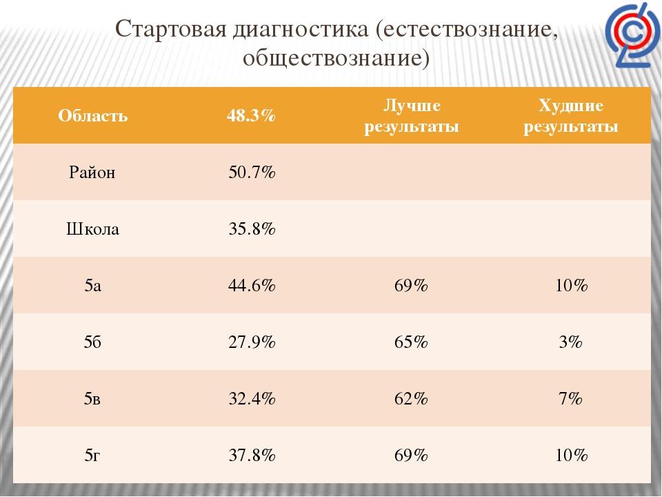 Стартовая диагностика (естествознание, обществознание) Область 48.3% Лучше ре...