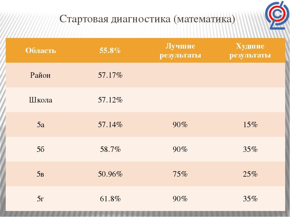 Стартовая диагностика (математика) Область 55.8% Лучшие результаты Худшиерезу...