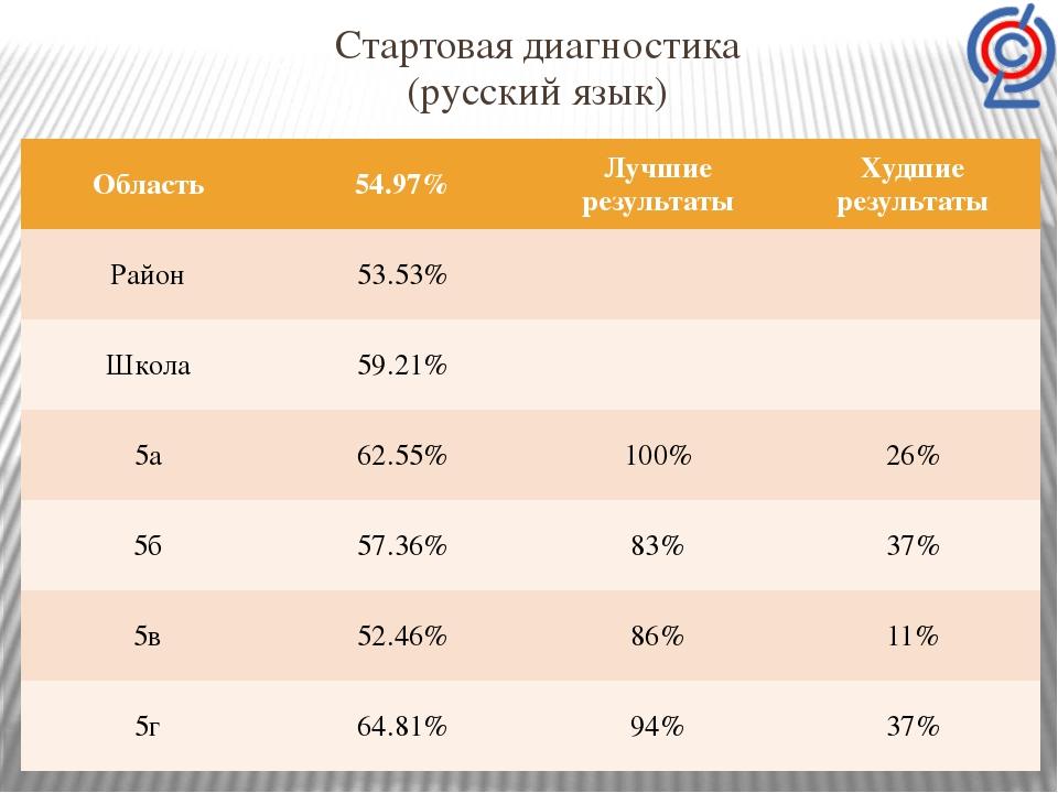 Стартовая диагностика (русский язык) Область 54.97% Лучшие результаты Худшие...