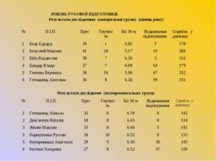 Результати дослідження (контрольної групи) (кінець року) Результати досліджен