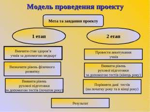 Модель проведення проекту Мета та завдання проекту 1 етап 2 етап Вивчити стан