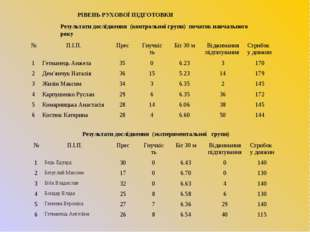 Результати дослідження (контрольної групи) початок навчального року Результат