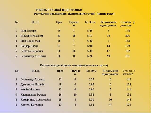 Результати дослідження (контрольної групи) (кінець року) Результати досліджен...