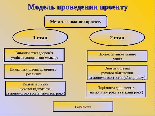 Модель проведення проекту Мета та завдання проекту 1 етап 2 етап Вивчити стан...