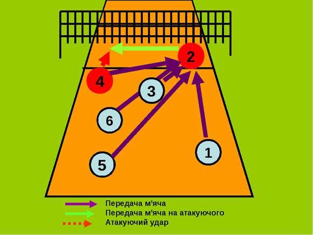 4 5 6 2 1 3 Передача м'яча Передача м'яча на атакуючого Атакуючий удар