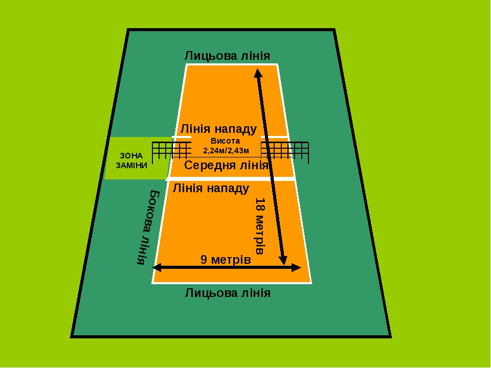 ЗОНА ЗАМІНИ 9 метрів 18 метрів Висота 2,24м/2,43м Лицьова лінія Бокова лінія...