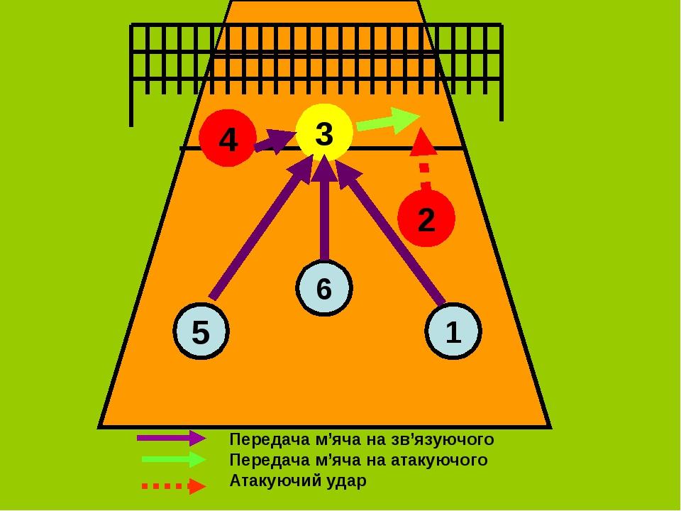 3 4 5 6 2 1 Передача м'яча на зв'язуючого Передача м'яча на атакуючого Атакую...