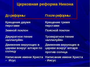 Церковная реформа Никона До реформыПосле реформы Крещение двумя перстамиКр