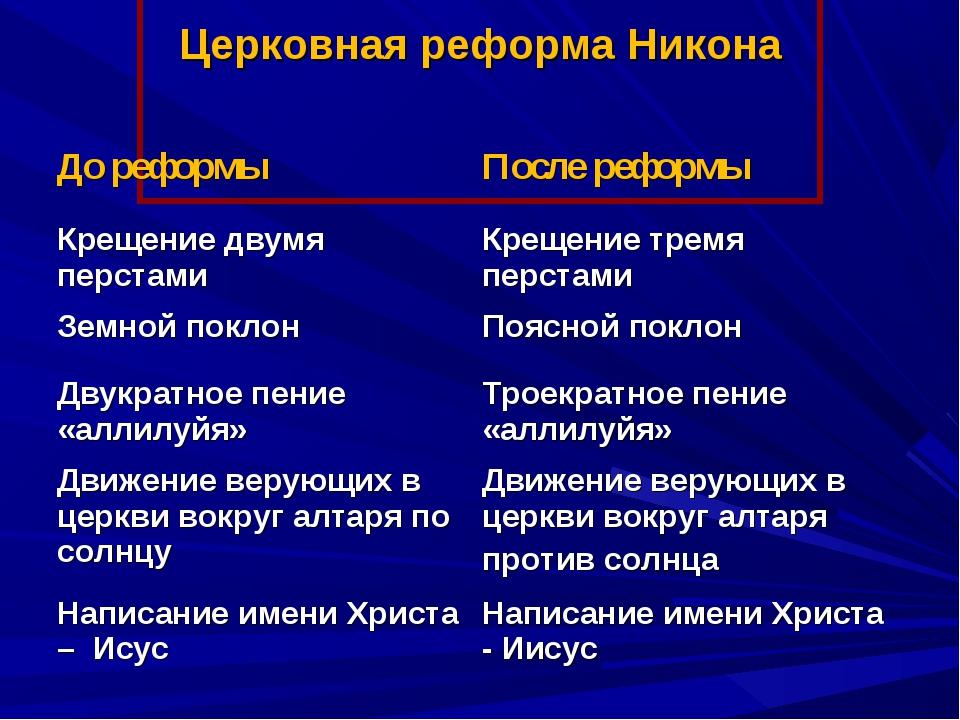 Церковная реформа Никона До реформыПосле реформы Крещение двумя перстамиКр...