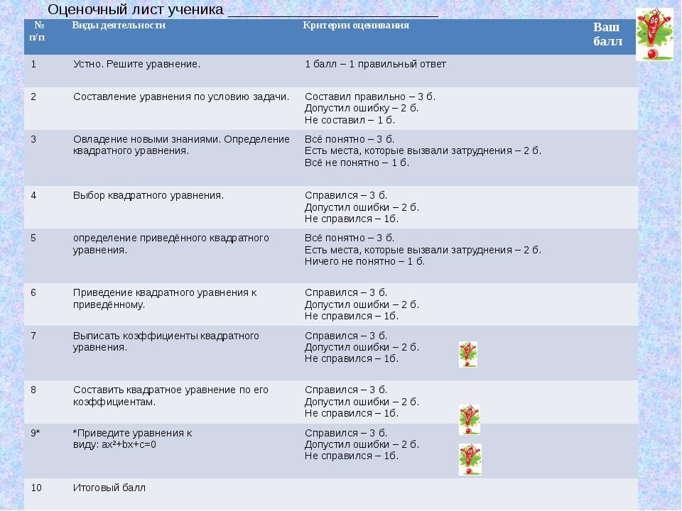 Оценочный лист ученика _________________________ № п/п Видыдеятельности Крите...