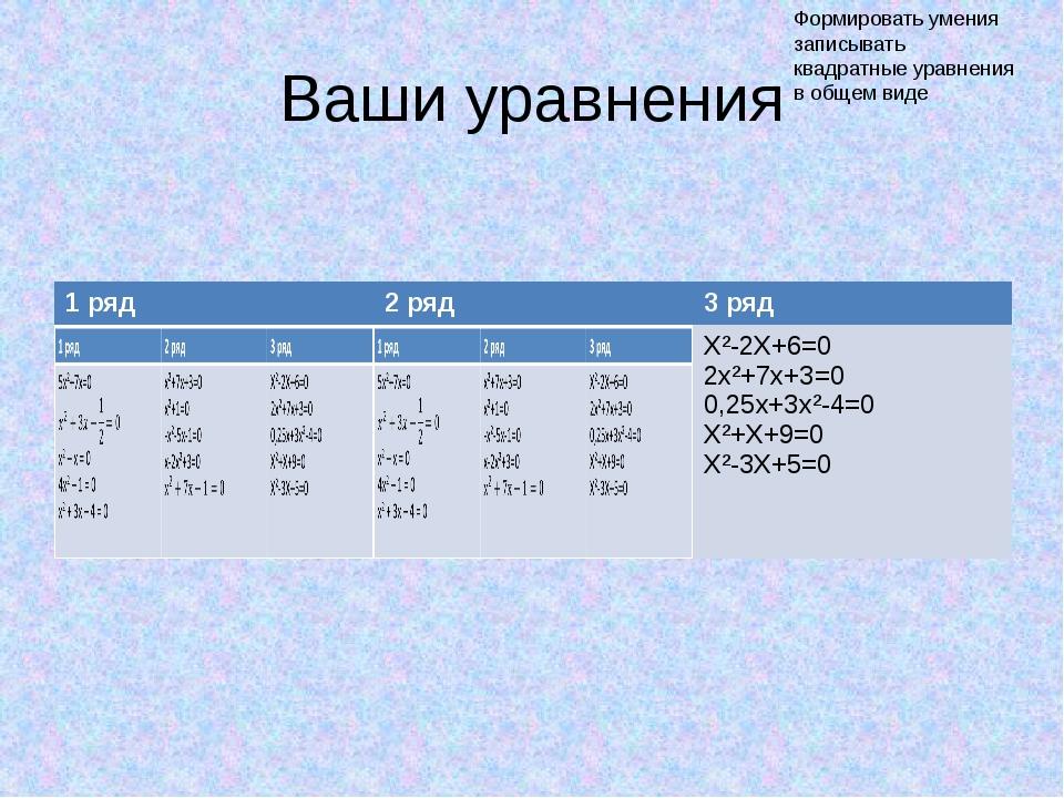 Ваши уравнения Формировать умения записывать квадратные уравнения в общем виде