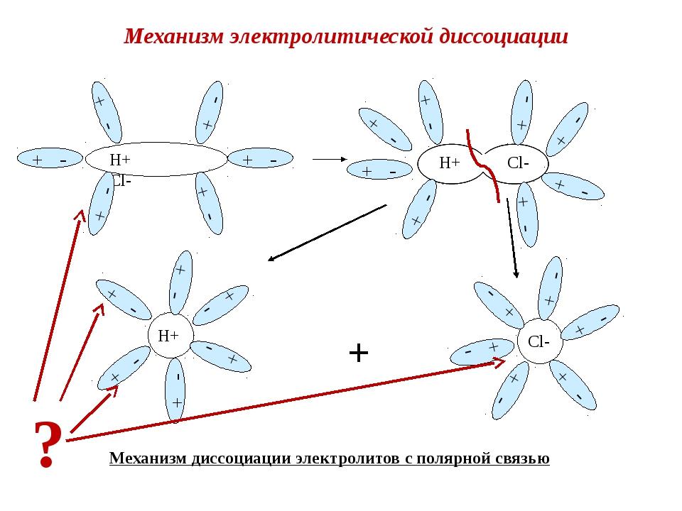 + - Механизм диссоциации электролитов с полярной связью Механизм электролитич...