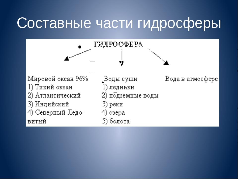 Составные части гидросферы