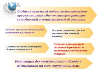 Создание целостной модели воспитательного процесса в школе, обеспечивающего р
