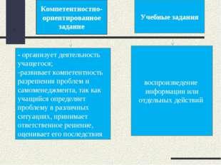 . воспроизведение информации или отдельных действий - организует деятельность