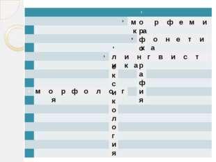 ексикология орфо рафия м р ф е м и к а л и н г в и с т и к а м о р ф о л о г