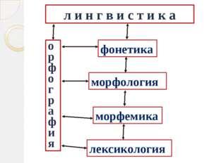 л и н г в и с т и к а о р ф о г р а ф и я фонетика морфемика лексикология мор