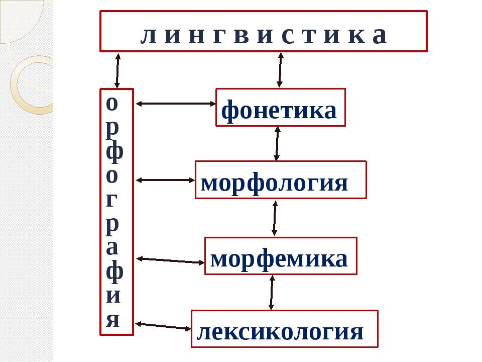 л и н г в и с т и к а о р ф о г р а ф и я фонетика морфемика лексикология мор...