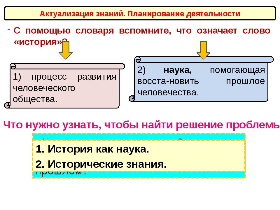Актуализация знаний. Планирование деятельности С помощью словаря вспомните, ч...