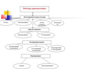 Методы диагностики: Неэкспериментальные методы: Диагностические: Эксперимент
