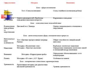 Программа педагогической диагностики Сфера изученияМетодикаНазначение Блок