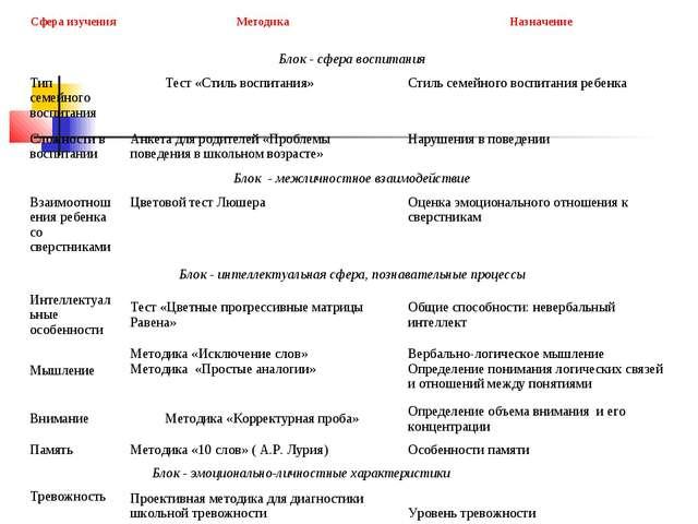 Программа педагогической диагностики Сфера изученияМетодикаНазначение Блок...