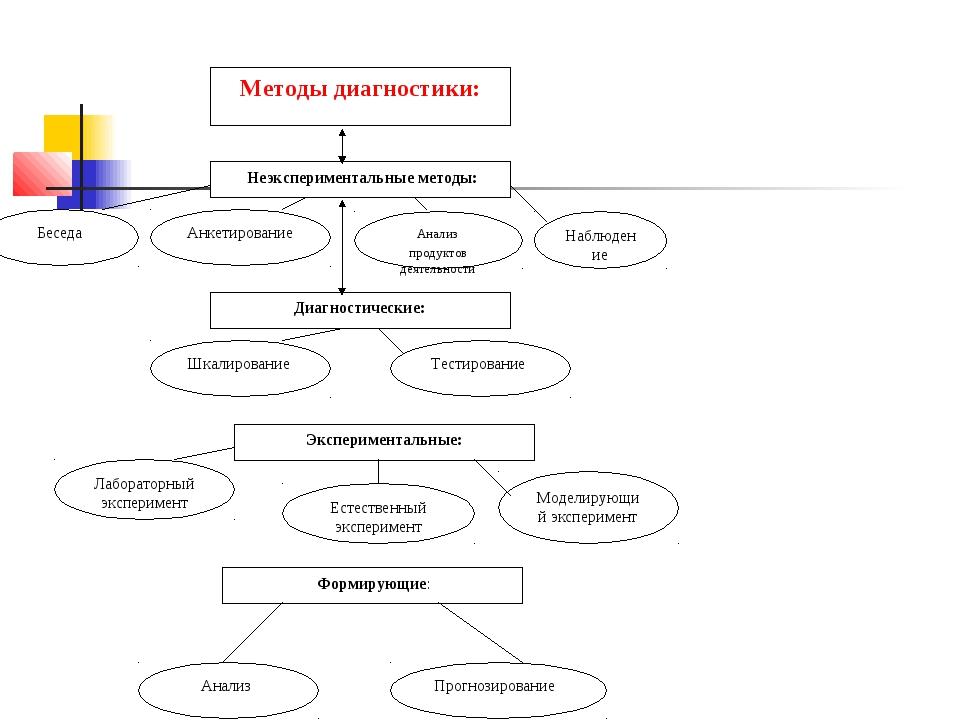 Методы диагностики: Неэкспериментальные методы: Диагностические: Эксперимент...
