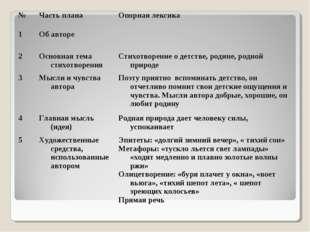 № Часть планаОпорная лексика 1Об авторе  2Основная тема стихотворенияСт