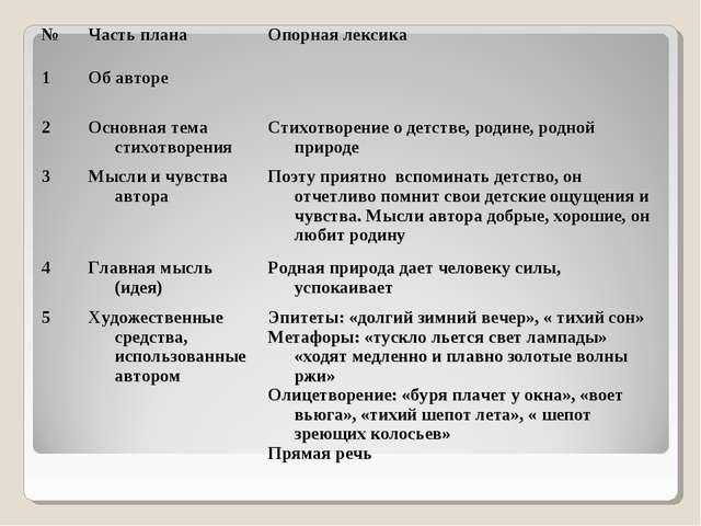 № Часть планаОпорная лексика 1Об авторе  2Основная тема стихотворенияСт...