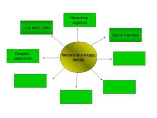 factors of a happy family Have time together Spend free time Respect each oth