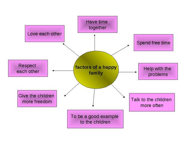 factors of a happy family Have time together Spend free time Help with the pr...