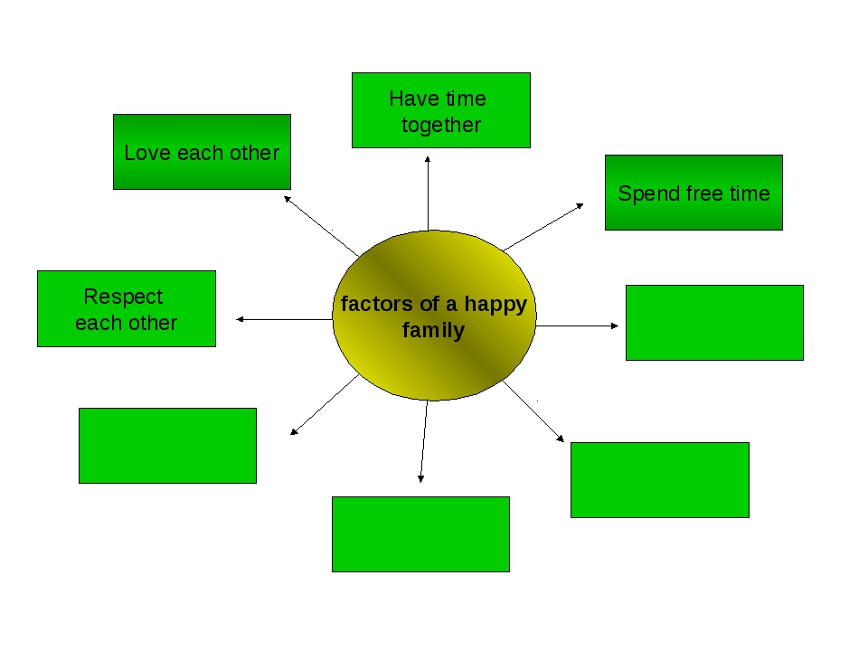 factors of a happy family Have time together Spend free time Respect each oth...