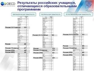 Результаты российских учащихся, отличающихся образовательными программами Мат