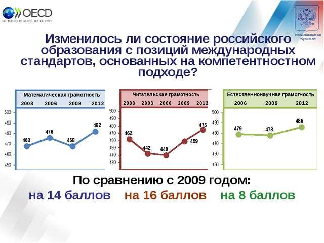 Изменилось ли состояние российского образования с позиций международных стан...